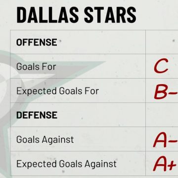 Season Preview: Dallas Stars