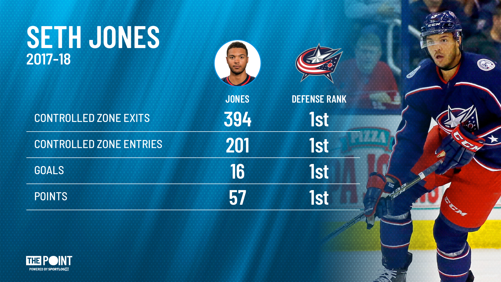 Seth Jones: Out 4-6 Weeks