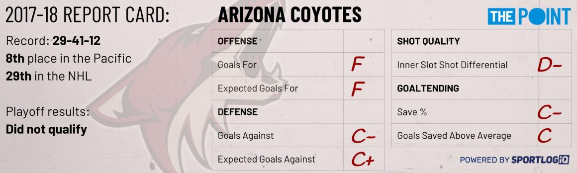 Season Preview: Arizona Coyotes