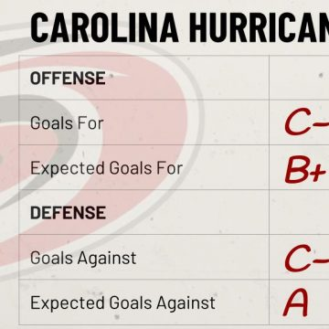 Season Preview: Carolina Hurricanes