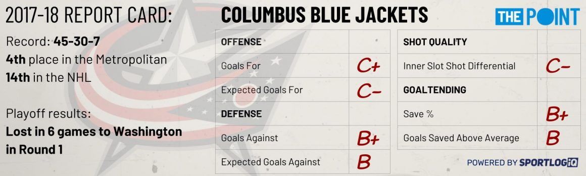 Season Preview: Columbus Blue Jackets