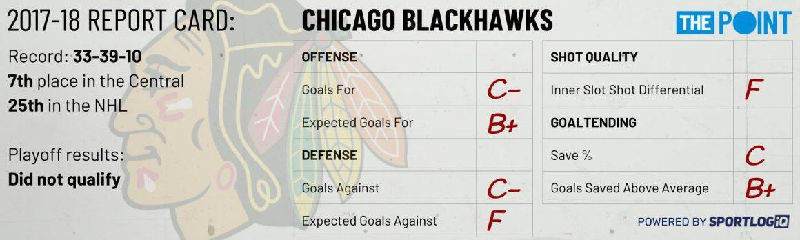Season Preview: Chicago Blackhawks
