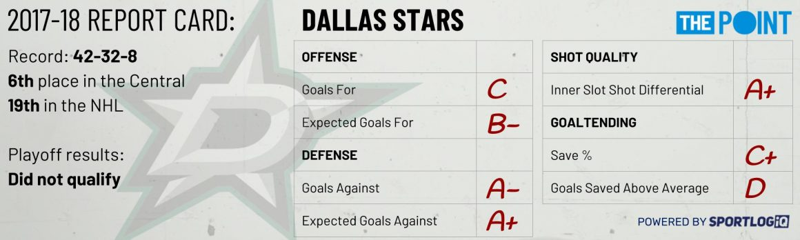 Season Preview: Dallas Stars