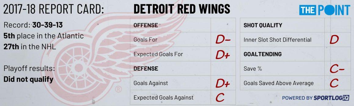 Season Preview: Detroit Red Wings