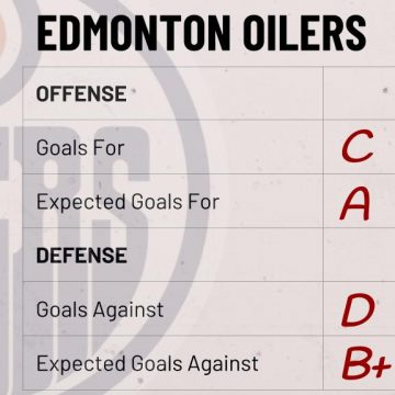 Season Preview: Edmonton Oilers