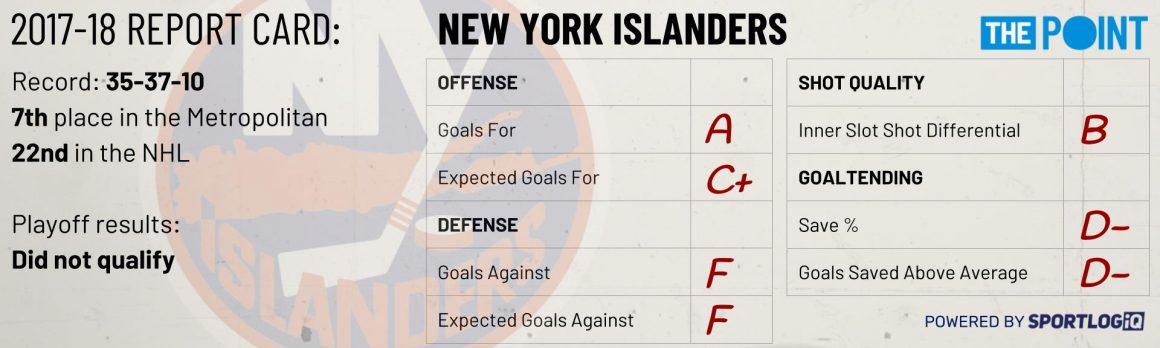 Season Preview: New York Islanders