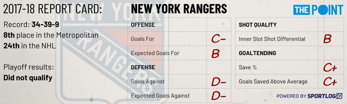Season Preview: New York Rangers