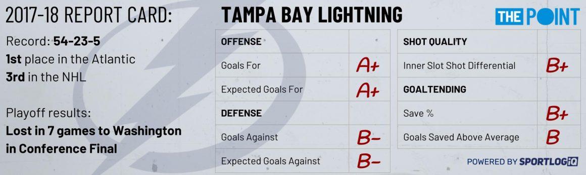 Season Preview: Tampa Bay Lightning