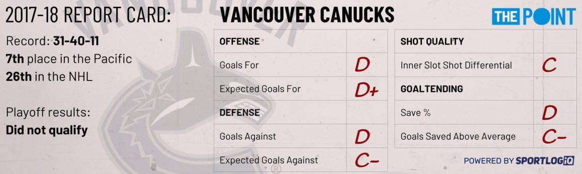 Season Preview: Vancouver Canucks