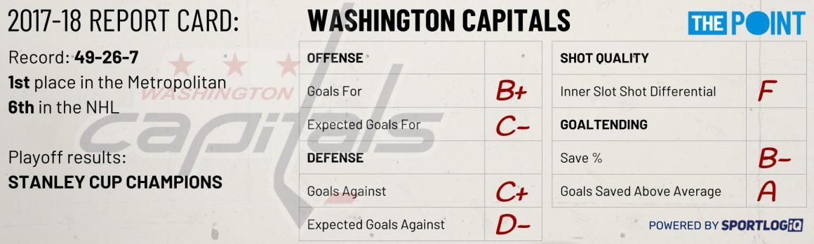 Season Preview: Washington Capitals