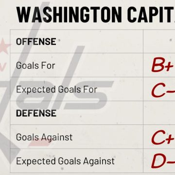 Season Preview: Washington Capitals