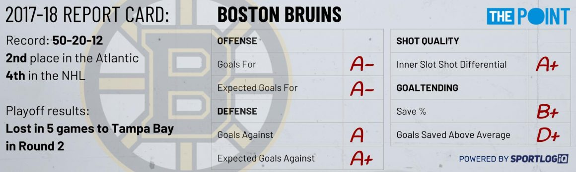 Season Preview: Boston Bruins
