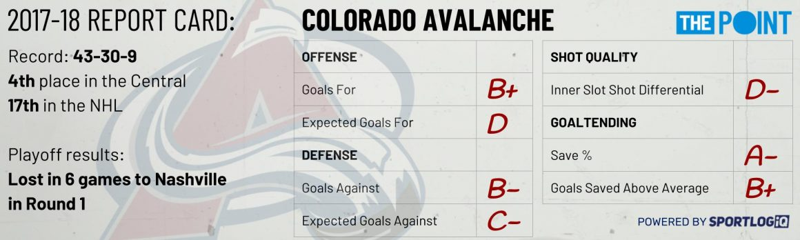 Season Preview: Colorado Avalanche