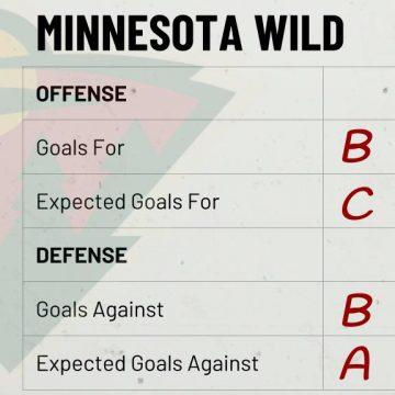 Season Preview: Minnesota Wild