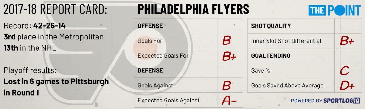 Season Preview: Philadelphia Flyers
