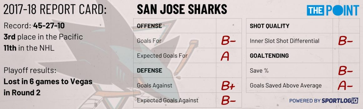 Season Preview: San Jose Sharks