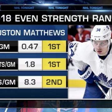 Using analytics to breakdown Tavares and Matthews' game