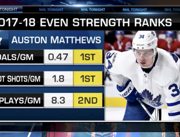Using analytics to breakdown Tavares and Matthews' game