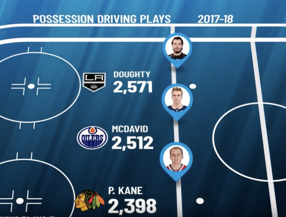 What are 'Possession Driving Plays'