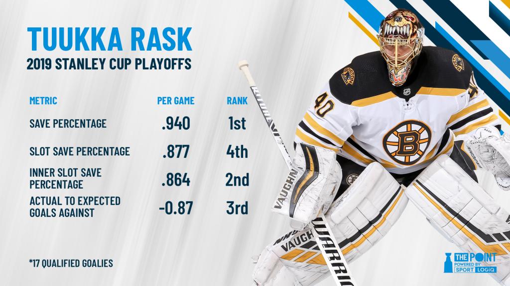 Tuukka Rask On A Record Setting Pace The Point Data Driven Hockey