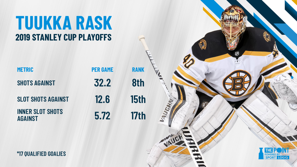 Tuukka Rask On a Record-Setting Pace - The Point Data-driven hockey